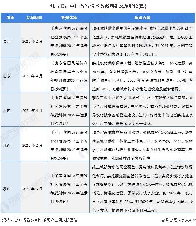 图表13:中国各省份水务政策汇总及解读(四)