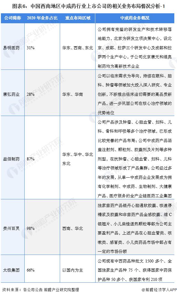 图表6:中国西南地区中成药行业上市公司的相关业务布局情况分析-1