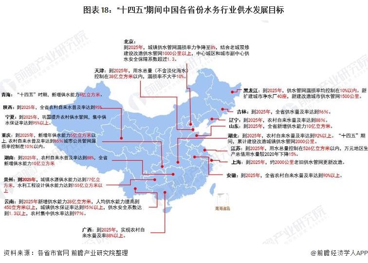 """图表18:""""十四五""""期间中国各省份水务行业供水发展目标"""