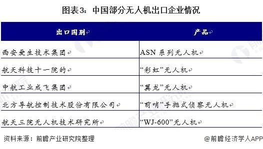 图表3:中国部分无人机出口企业情况