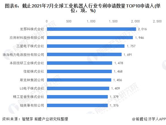 图表6:截止2021年7月全球工业机器人行业专利申请数量TOP10申请人(单位:项,%)