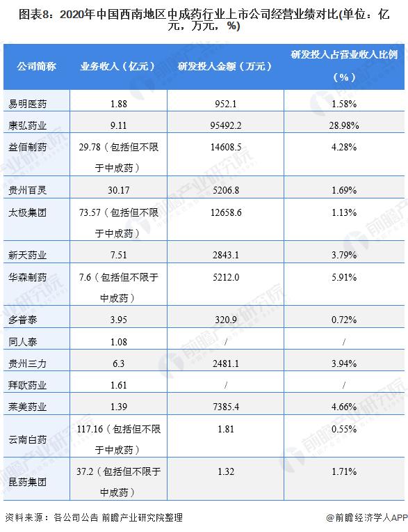 图表8:2020年中国西南地区中成药行业上市公司经营业绩对比(单位:亿元,万元,%)