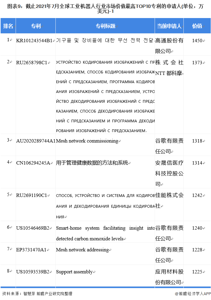 图表9:截止2021年7月全球工业机器人行业市场价值最高TOP10专利的申请人(单位:万美元)-1