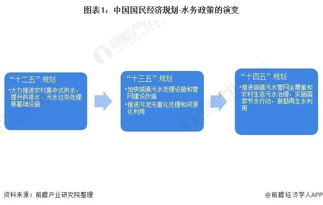 图表1:中国国民经济规划-水务政策的演变