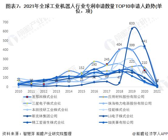 图表7:2021年全球工业机器人行业专利申请数量TOP10申请人趋势(单位:项)