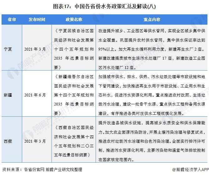 图表17:中国各省份水务政策汇总及解读(八)