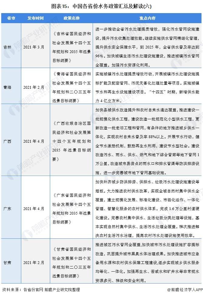 图表15:中国各省份水务政策汇总及解读(六)
