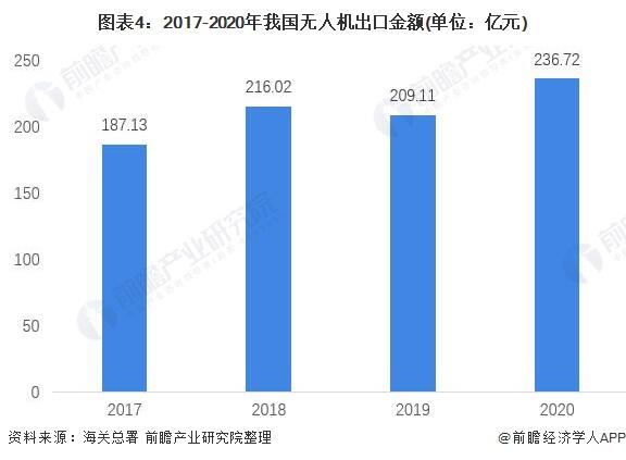 图表4:2017-2020年我国无人机出口金额(单位:亿元)