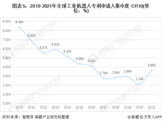 图表5:2010-2021年全球工业机器人专利申请人集中度-CR10(单位:%)