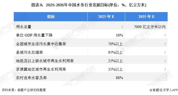 图表9:2025-2035年中国水务行业发展目标(单位:%,亿立方米)
