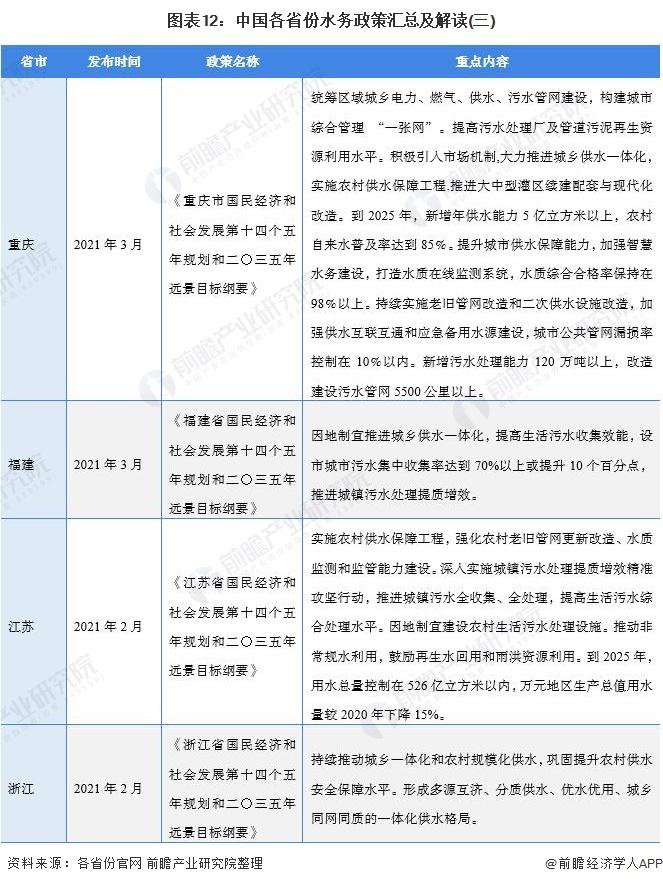图表12:中国各省份水务政策汇总及解读(三)