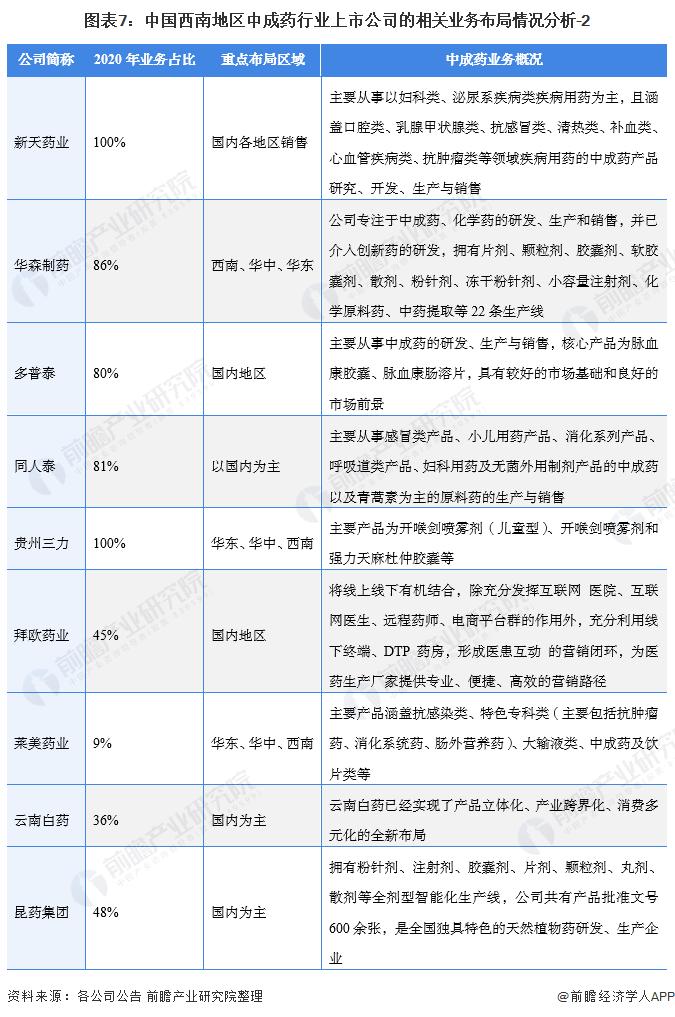 图表7:中国西南地区中成药行业上市公司的相关业务布局情况分析-2