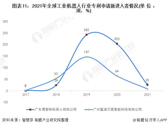 图表11:2021年全球工业机器人行业专利申请新进入者情况(单位:项,%)