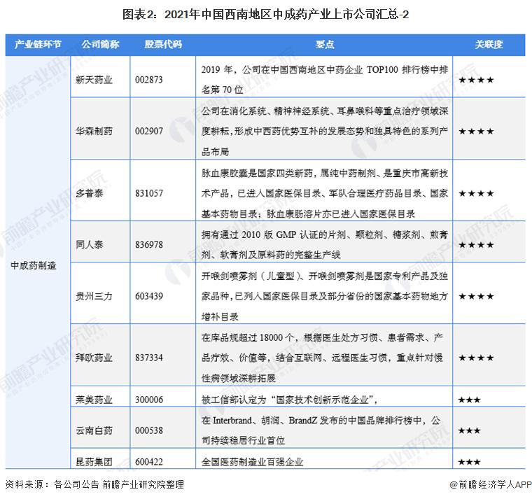 图表2:2021年中国西南地区中成药产业上市公司汇总-2