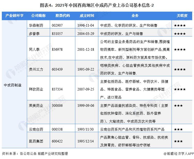 图表4:2021年中国西南地区中成药产业上市公司基本信息-2