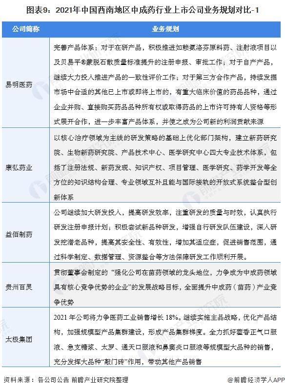 图表9:2021年中国西南地区中成药行业上市公司业务规划对比-1