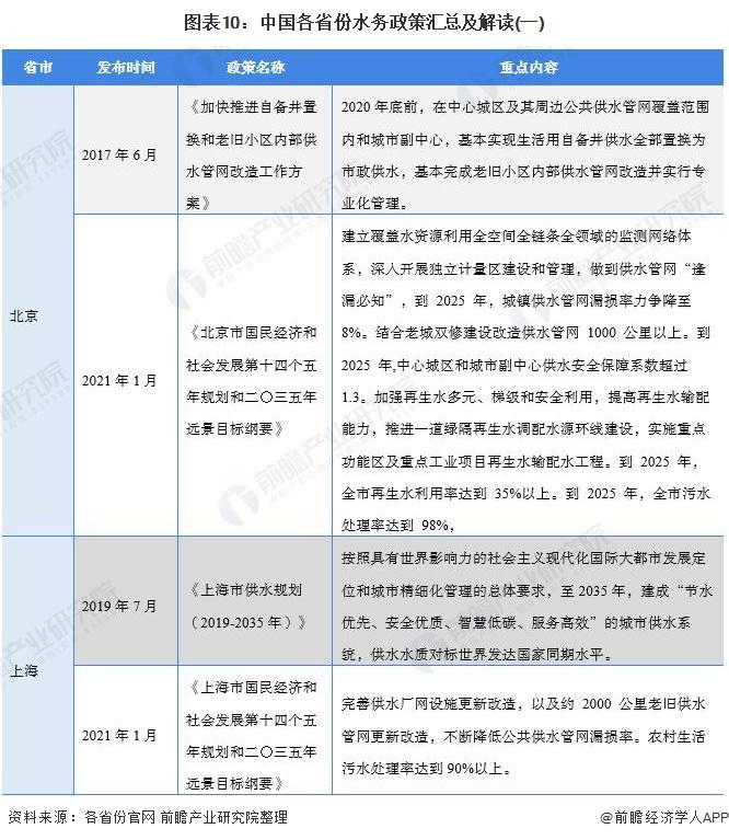 图表10:中国各省份水务政策汇总及解读(一)