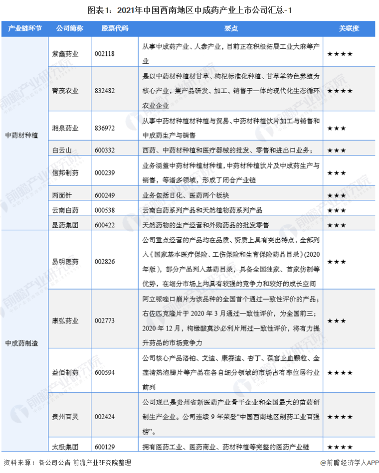图表1:2021年中国西南地区中成药产业上市公司汇总-1
