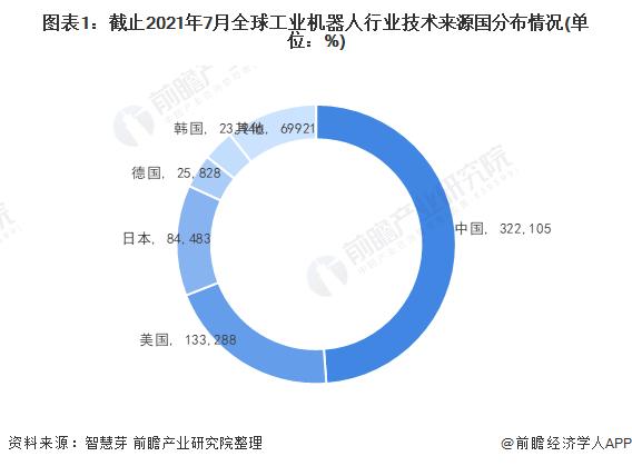 图表1:截止2021年7月全球工业机器人行业技术来源国分布情况(单位:%)