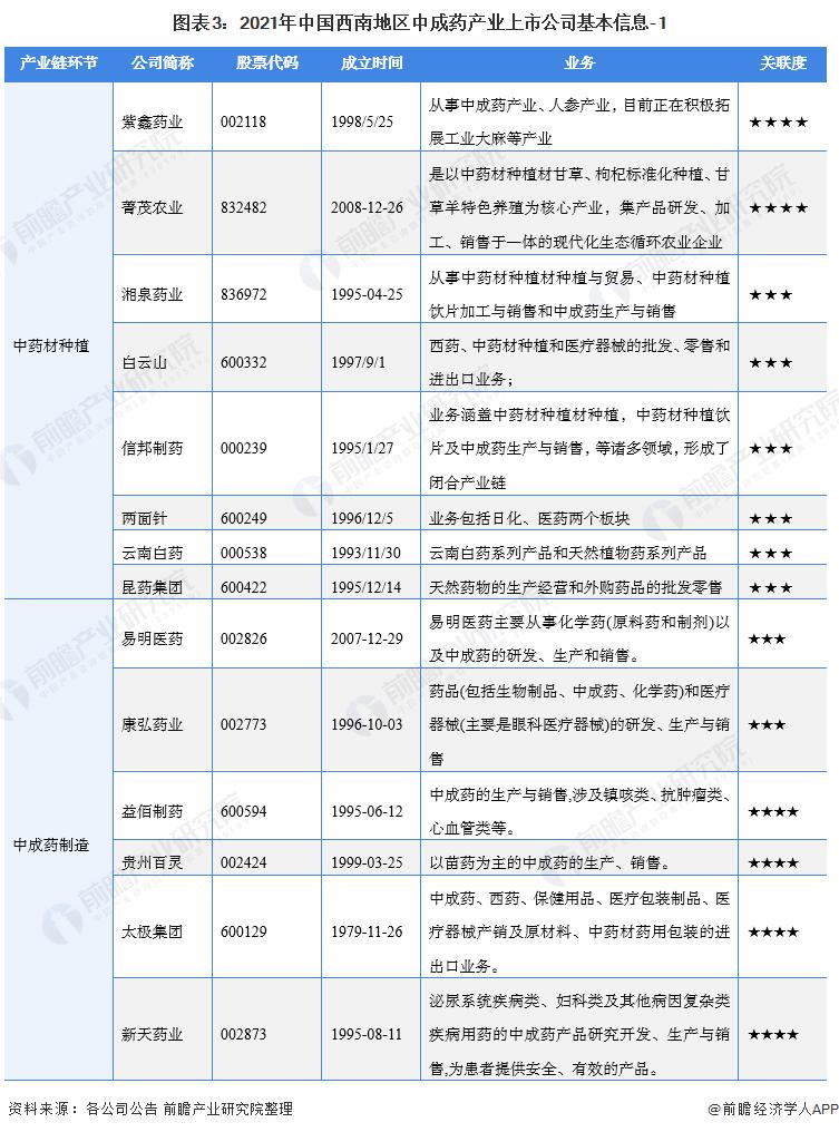 图表3:2021年中国西南地区中成药产业上市公司基本信息-1
