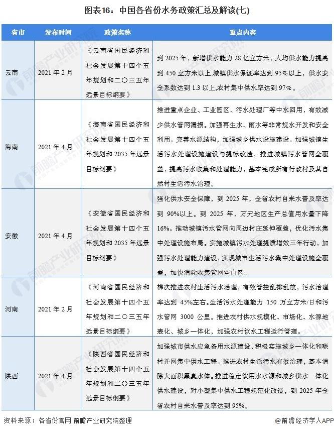 图表16:中国各省份水务政策汇总及解读(七)