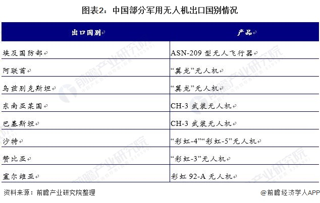 图表2:中国部分军用无人机出口国别情况