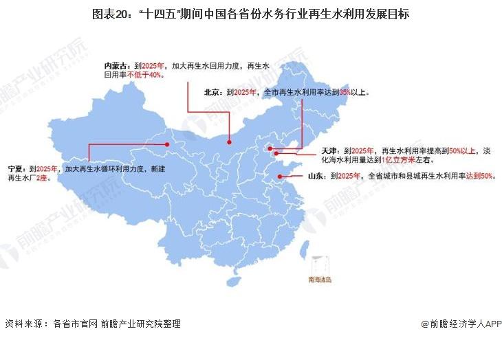 """图表20:""""十四五""""期间中国各省份水务行业再生水利用发展目标"""