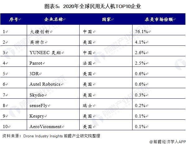 图表5:2020年全球民用无人机TOP10企业