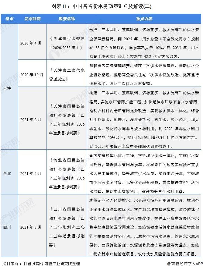 图表11:中国各省份水务政策汇总及解读(二)