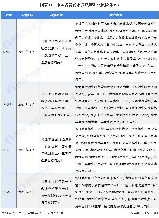 图表14:中国各省份水务政策汇总及解读(五)