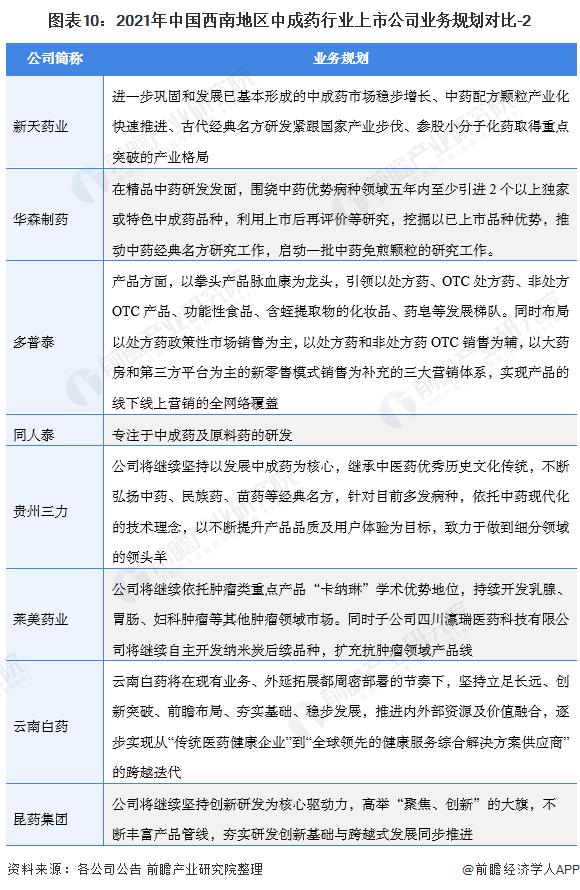 图表10:2021年中国西南地区中成药行业上市公司业务规划对比-2