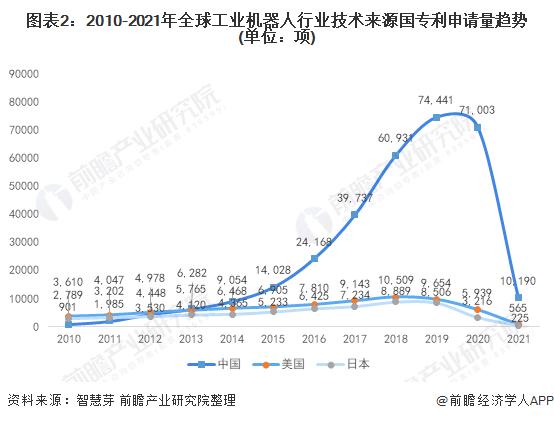 图表2:2010-2021年全球工业机器人行业技术来源国专利申请量趋势(单位:项)