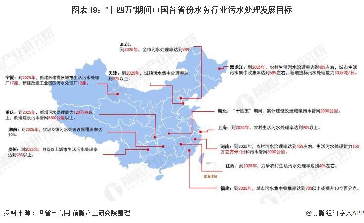"""图表19:""""十四五""""期间中国各省份水务行业污水处理发展目标"""