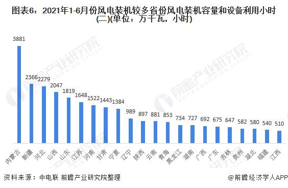 图表6:2021年1-6月份风电装机较多省份风电装机容量和设备利用小时(二)(单位:万千瓦,小时)