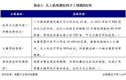 2021年中国农林植保无人机行业发展情况及市场分析