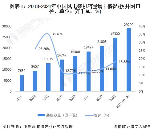 图表1:2013-2021年中国风电装机容量增长情况(按并网口径,单位:万千瓦,%)