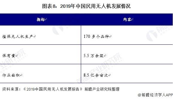 图表8:2019年中国民用无人机发展情况