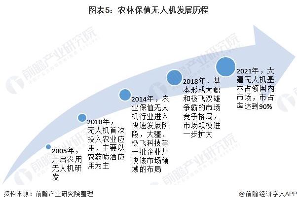 图表5:农林保值无人机发展历程