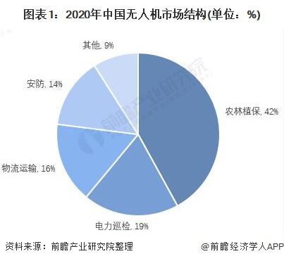 图表1:2020年中国无人机市场结构(单位:%)