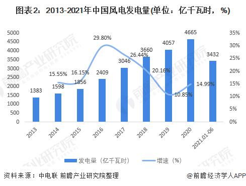 图表2:2013-2021年中国风电发电量(单位:亿千瓦时,%)