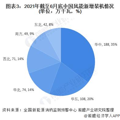 图表3:2021年截至6月底中国风能新增装机情况(单位:万千瓦,%)