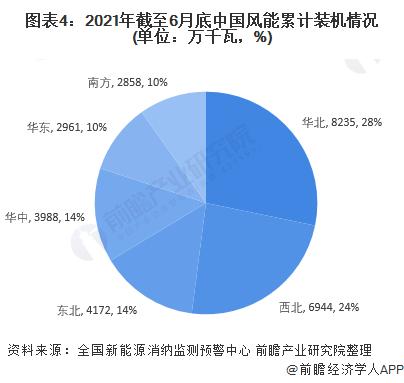 图表4:2021年截至6月底中国风能累计装机情况(单位:万千瓦,%)
