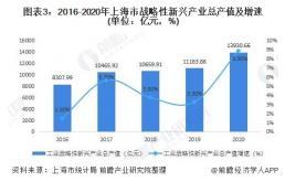 2021年长三角地区智能制造装备行业发展趋势及市场分析