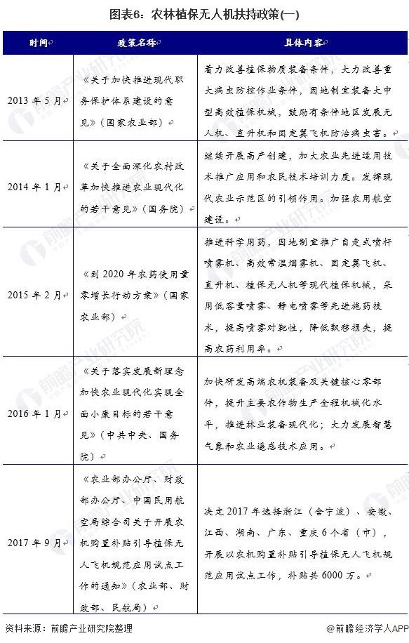 图表6:农林植保无人机扶持政策(一)
