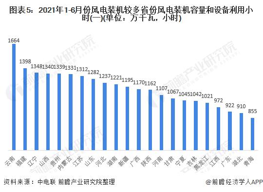 图表5:2021年1-6月份风电装机较多省份风电装机容量和设备利用小时(一)(单位:万千瓦,小时)