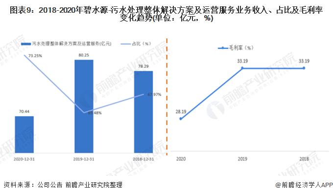 图表9:2018-2020年碧水源-污水处理整体解决方案及运营服务业务收入、占比及毛利率变化趋势(单位:亿元,%)