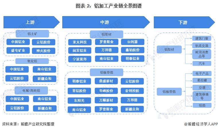图表 2:铝加工产业链全景图谱