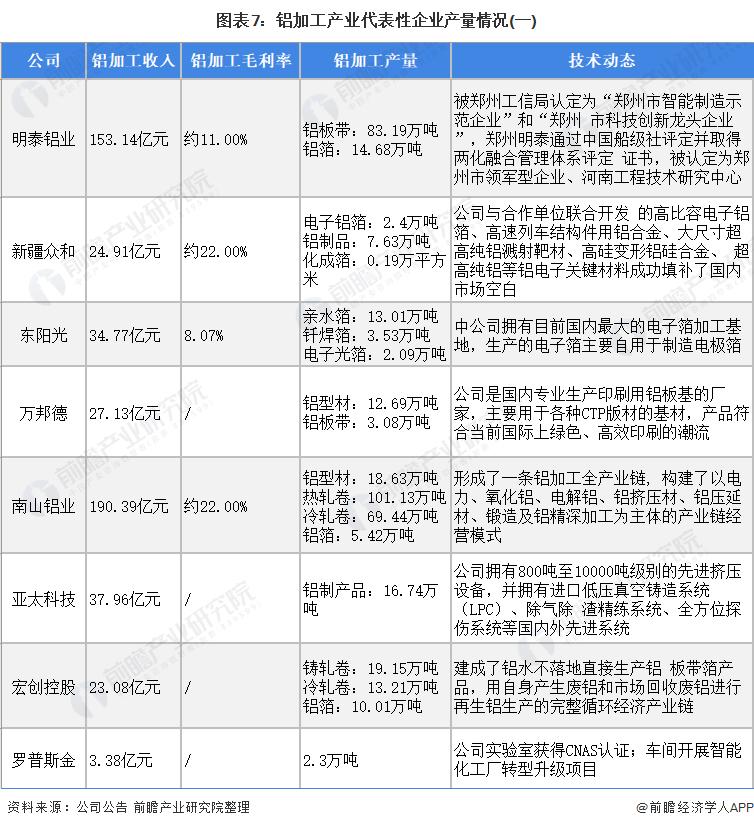 图表7:铝加工产业代表性企业产量情况(一)