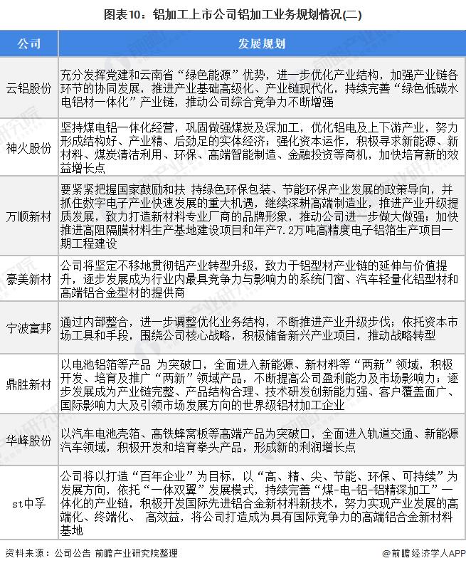 图表10:铝加工上市公司铝加工业务规划情况(二)