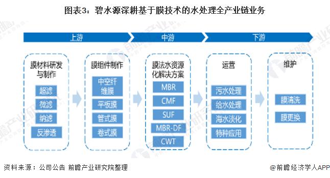 图表3:碧水源深耕基于膜技术的水处理全产业链业务